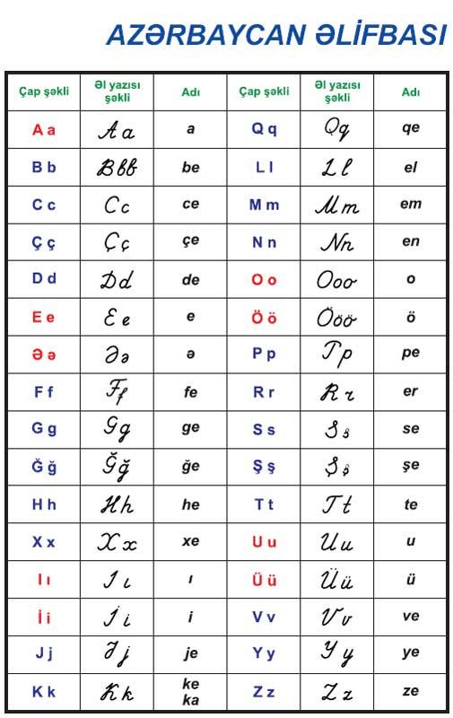 Кровавый бой азербайджанского алфавита на протяжении своей истории, азербайджан несколько раз менял свою